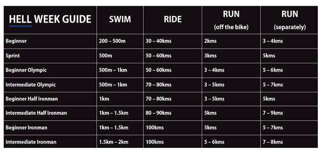 Hell Week Distance-Guide