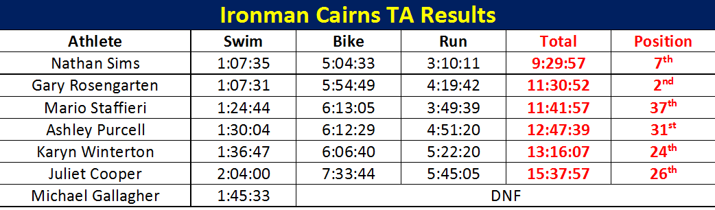 Ironman Results