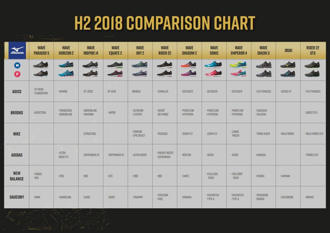 Mizuno Comparison Chart