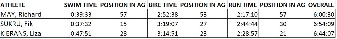70.3 Results